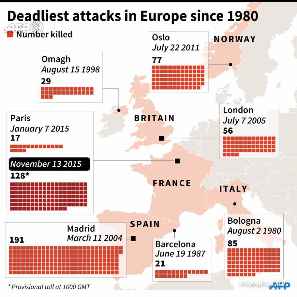 Deadliest attacks in Europe since 1980