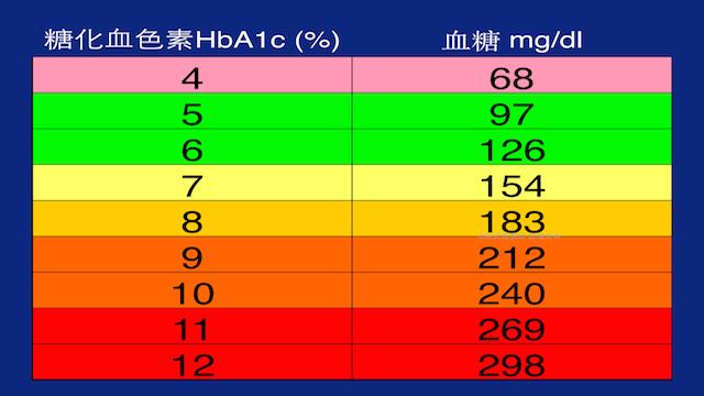 糖化血色素與平均血糖