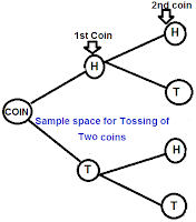 HOW TO FIND SAMPLE SPACE FOR TOSSING OF two COINS
