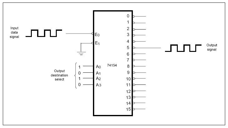 Berbagai Macam Materi Sistem Bilangan: DEMULTIPLEXER