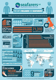 Infographics of UK's Reliance on Seafarers