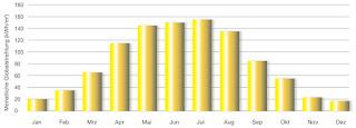 Solardach Teileinheiten Kauf PV Photovoltaik Solar Deutschland AFA IAB Steuer 2015 Abschreibung EEG Dachanlage Private Placement Privatplatzierung Direktkauf