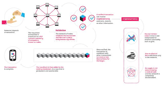 Apa itu teknologi Blockchain? Penjelasan singkat tentang Blockchain