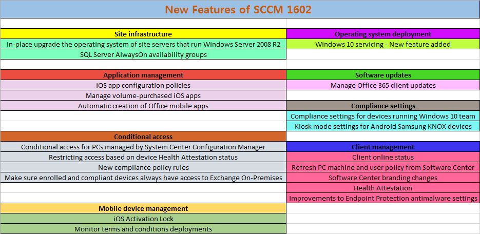 SCCM 1602 New Features ~ Kiran Tamang's SCCM Blog