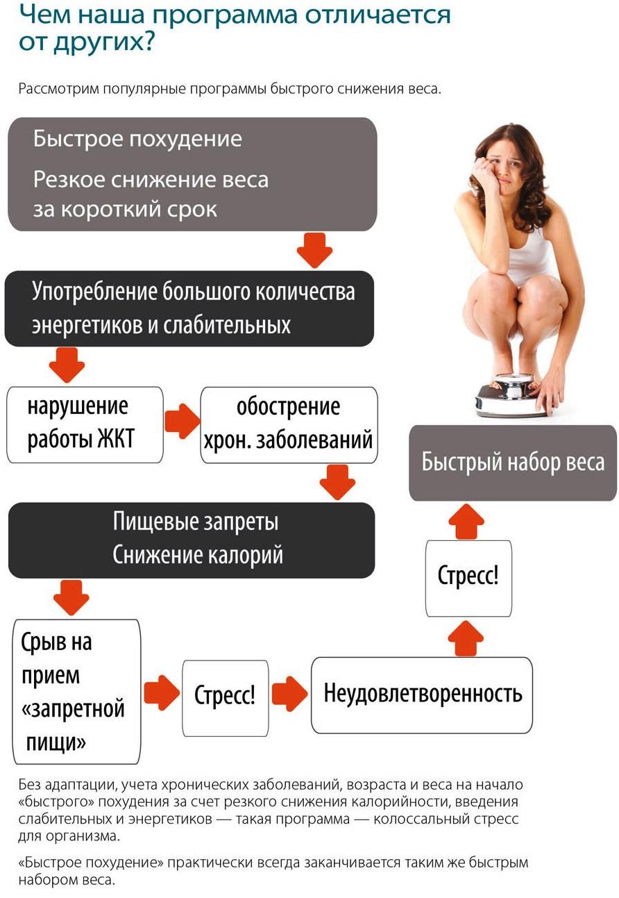 План Быстрого Похудения. Составляем план питания для похудения