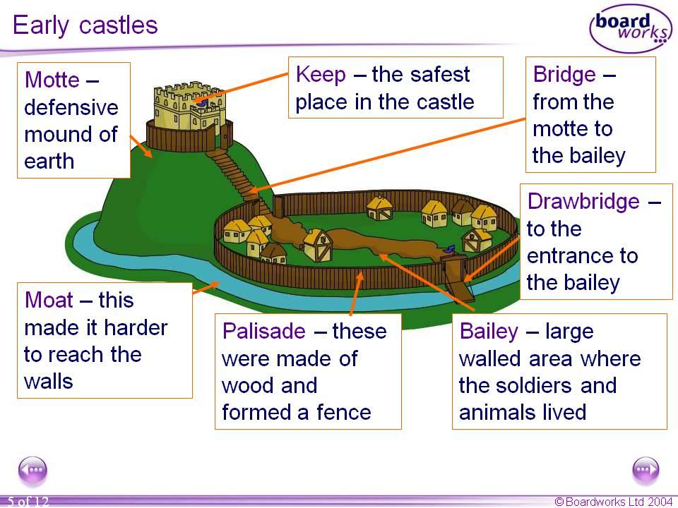 Motte and bailey castles homework help