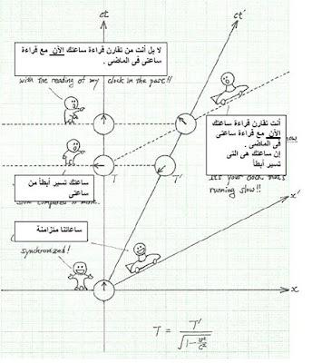 تفسير الزمكان لتمدد الزمن  النظرية النسبية
