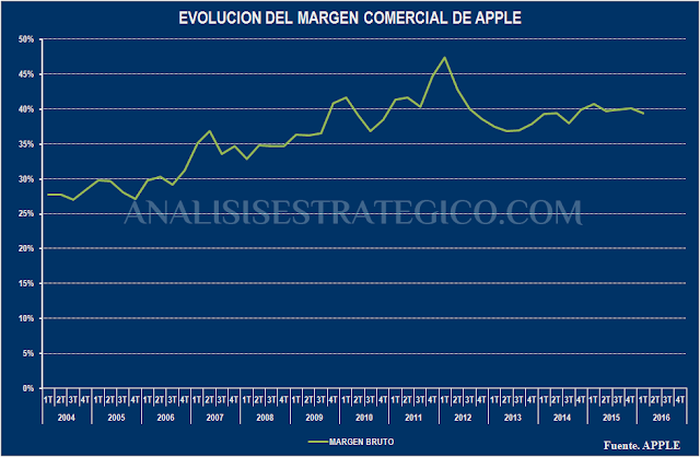 Evolucion del margen comercial de Apple