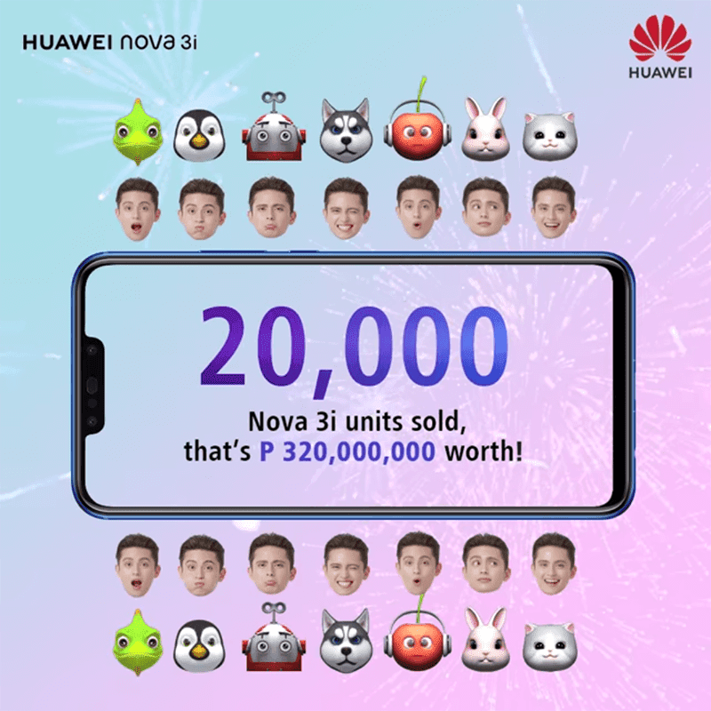 Huawei sold 20,000 units of Nova 3i in the Philippines in just 1 day!