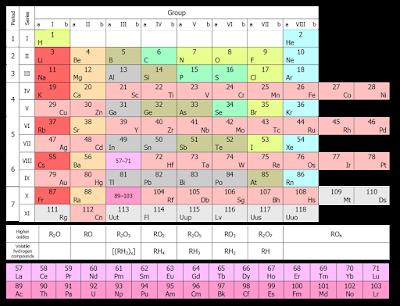 Tabel Mendeleev 2015