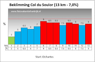 Beklimming Col du Soulor