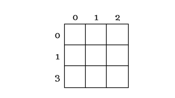 memory representation of two dimentional array
