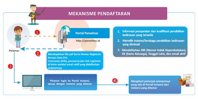 Pendaftaran Pendidikan Ikatan Dinas 2017 dari MenPAN-RB