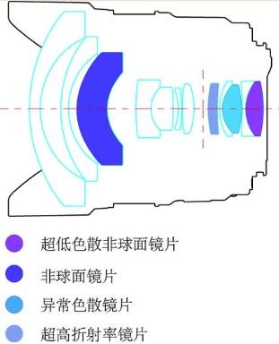 Оптическая схема Yongnuo YN 14mm f/2.8