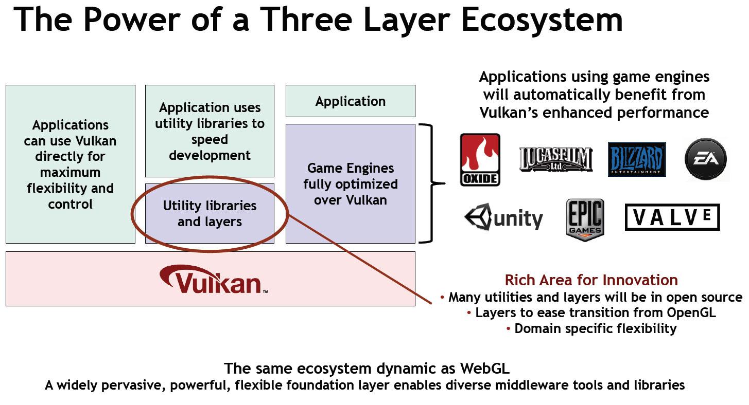 El blog del ensamblador: Nvidia vs AMD, Vulkan vs DirectX 12 0