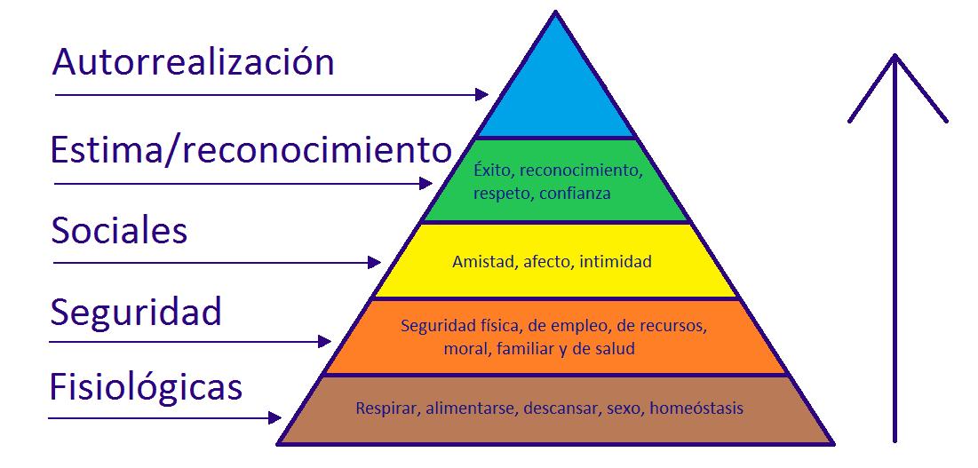 Pirámide de Marslow en superar adicción a los videojuegos