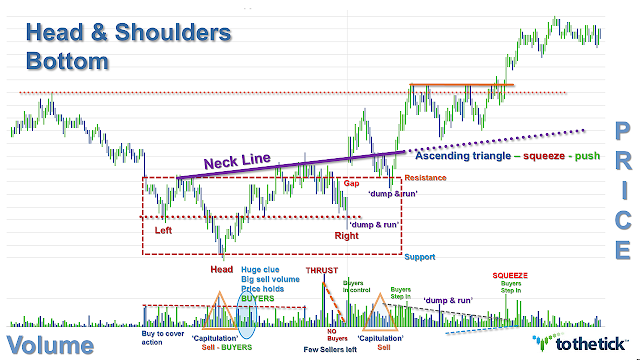 Head And Shoulders Bottom ReversalPattern