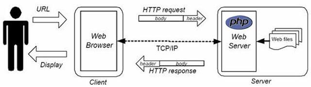 Skema pada penerapan php sebagai bahasa pemrograman