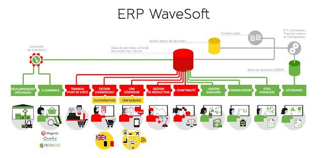exemple d'ERP