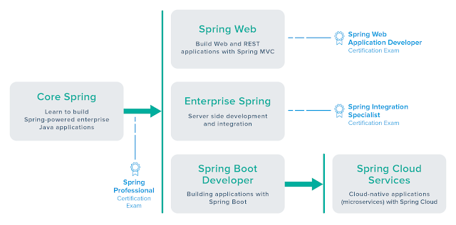 Is it possible to take Spring Certification without training course?