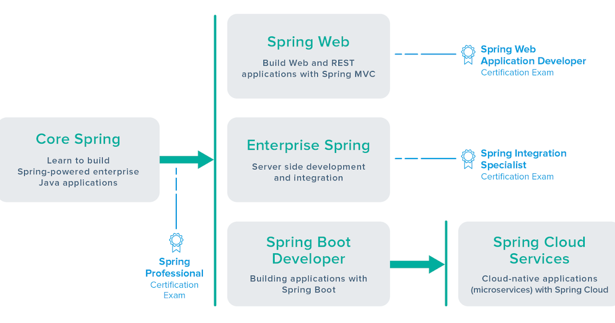 Is It Possible To Take Spring Certification Without Training Course