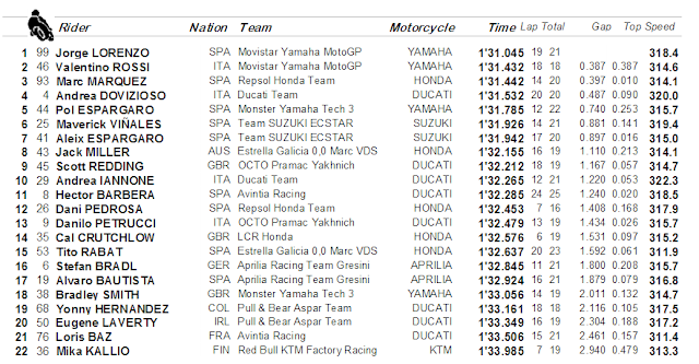 Hasil latihan bebas 1 MotoGP Valencia, Spanyol : Yamaha tercepat