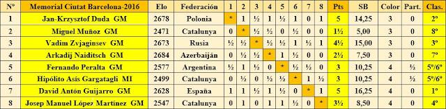 Cuadro de clasificación según orden de sorteo inicial del 21 Torneo Internacional Ciudad de Barcelona 2016