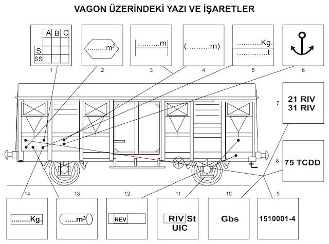 vagon işaretlemeleri