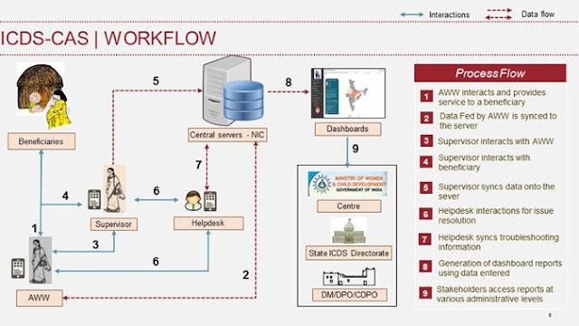 ICDS-CAS-WORKFLOW