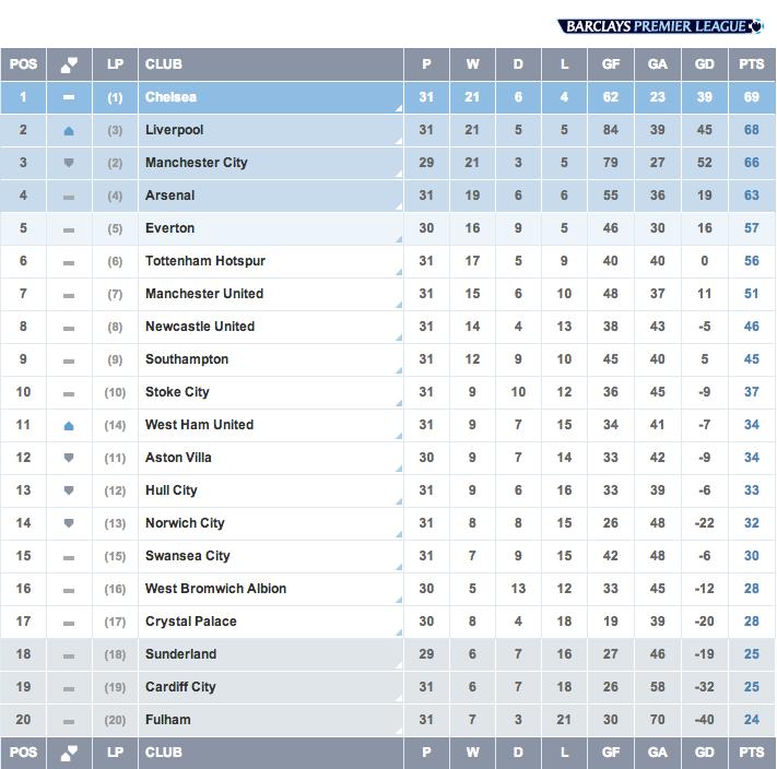 Barclays League Tabelle