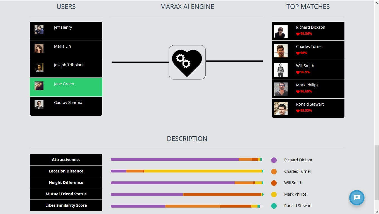 Artificially Intelligent Matchmaker