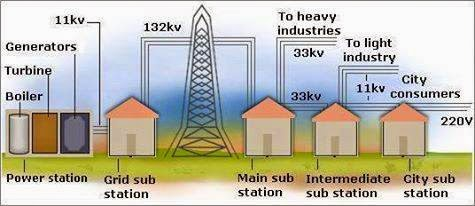 Electrical Engineering World: Typical Power System generation, Transmission and Distribution