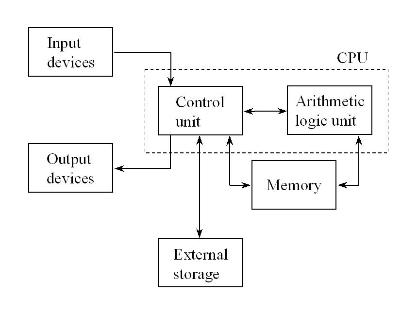 Computer Architecture & Language: Computer System Basic Diagram