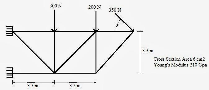 MUSLIM ENGINEER: ANALISA STRUKTUR IV DENGAN MATLAB (RANGKA