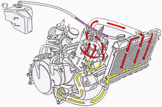 Cara Mudah Mengetahui Fungsi Sistem Pendingin Pada Kendaraan
