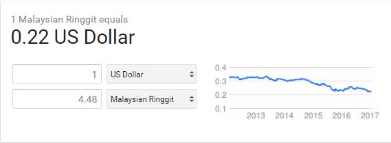 pertukaran mata wang usd ke ringgit malaysia