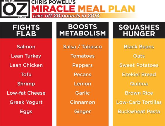 Best Protein Shakes & Extreme Weight Loss Meal Plan