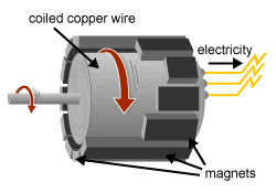 diagram: a generator uses magnets to create electricity