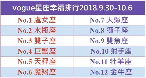 vogue星座幸福排行2018.9.30-10.6
