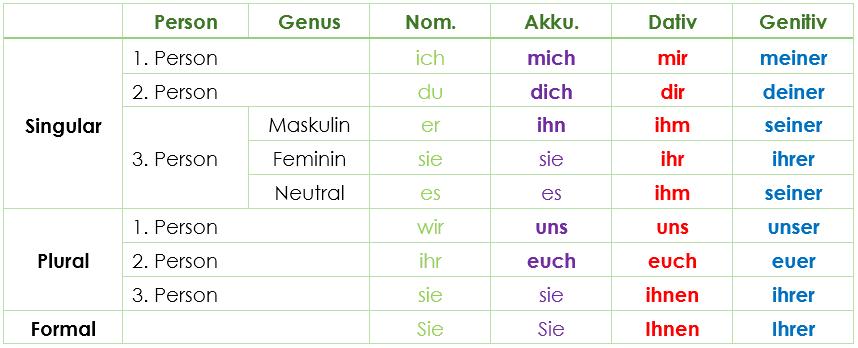 Pronomen for Genitiv deutsch lernen