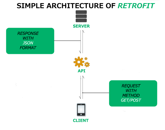 How to Perform Rest API using Retrofit in Android (Part-1
