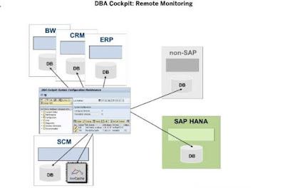 Demystifying SAP HANA Administration