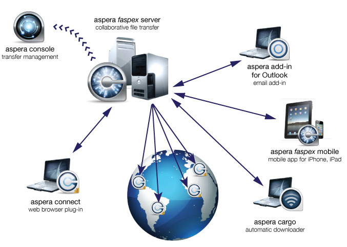 operating system network Network Operating System Definition and Examples