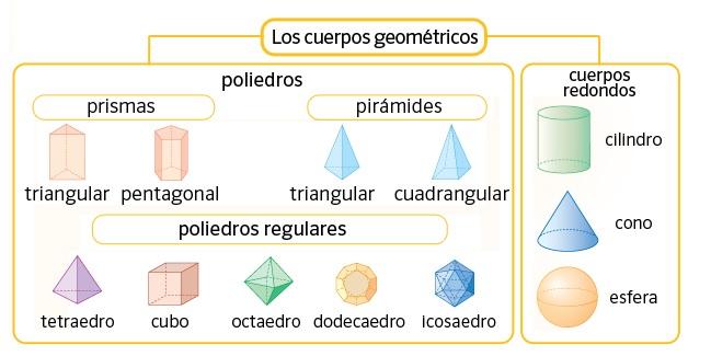 Resultado de imagen para poliedro mark saint