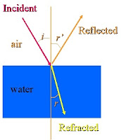 Reflected light vs. refracted light