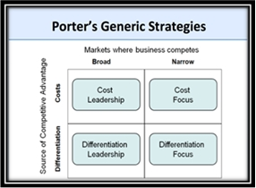 porter generic strategies and samsung electronics Read this essay on porter's five forces lg electronics generic strategy refers to the use of predetermined strategy, based on some basic principles and.