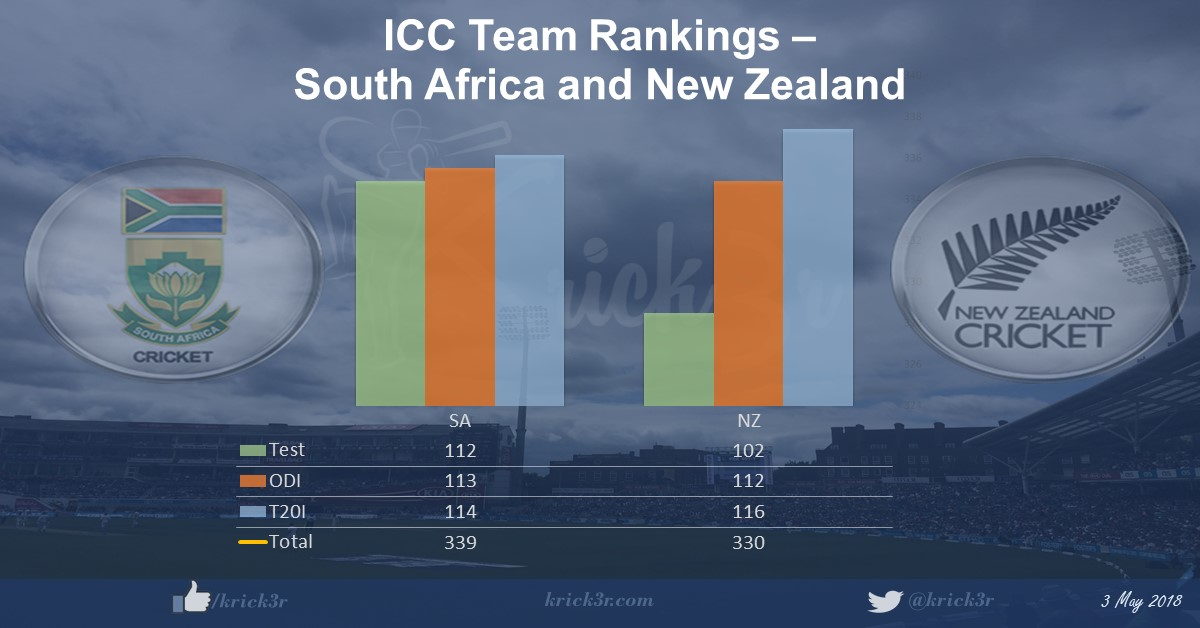 Krick3r - Cricket by K: ICC Rankings