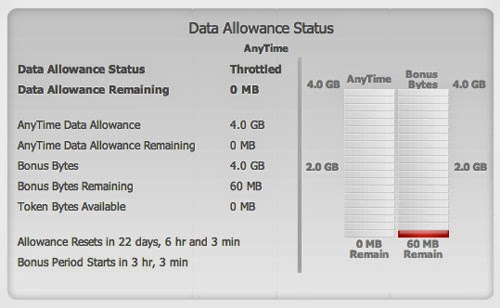Gráfico mostrando o fim da franquia de internet.