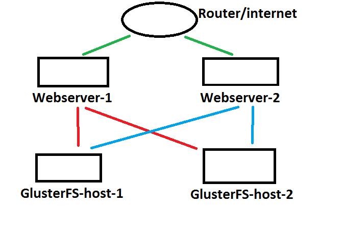 Java Tutorials Views: Introduction to Gluster File System Install Configure Gluster HA