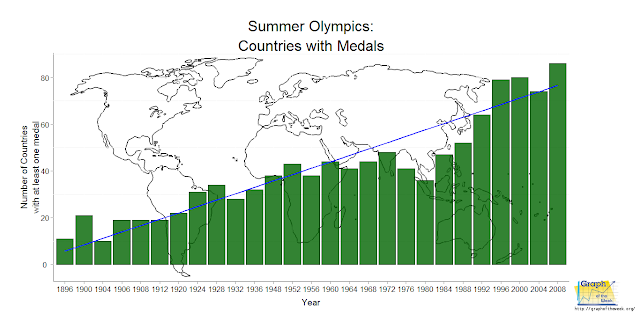 summer olympics increasing number of countries winning all time